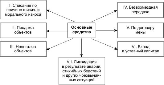 Акт на списание основных средств