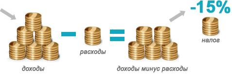 Единый налог при УСН «Доходы минус расходы»