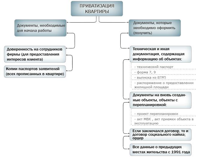 тех перечень документов для приватизации квартиры в москве 2017 призрачным светом