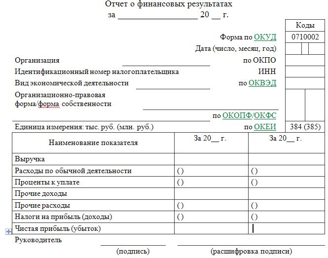 Упрощенный отчет о финансовых результатах