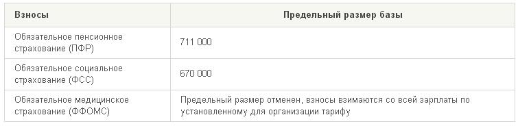 предельные размеры базы для начисления страховых взносов