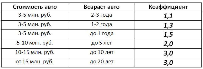 транспортный налог в Алтайском крае коэффициент