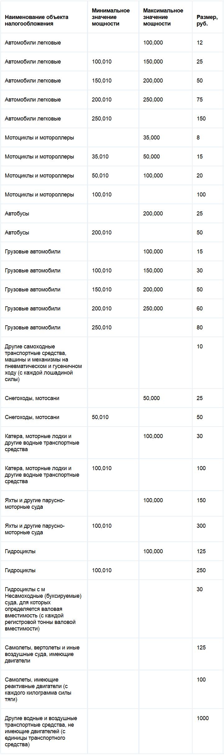 ставки транспортного налога в камчатском крае