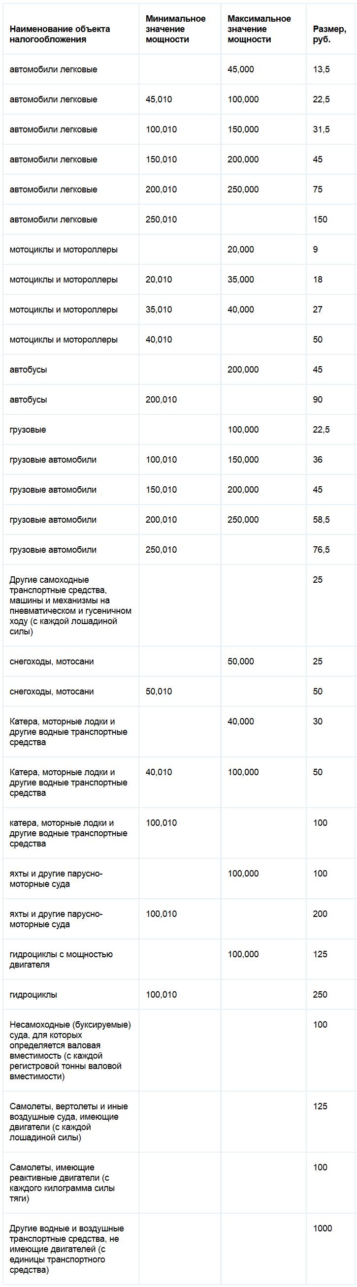ставки на транспортный налог в Нижегородской области