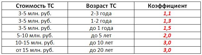 коэффициенты транспортного налога