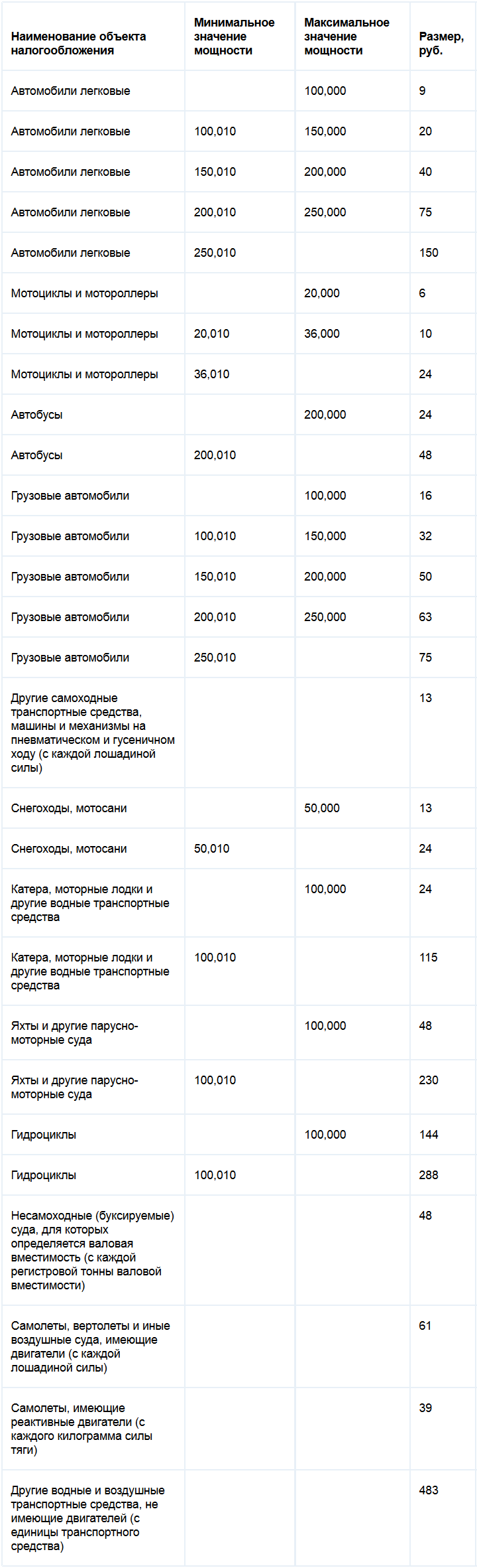 Ставка транспортного налога в Волгоградской области