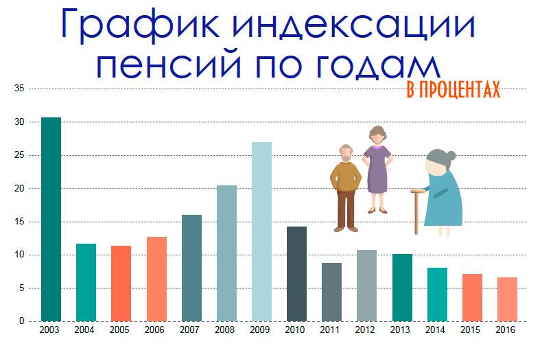 indexaciya-pensii-2016-2
