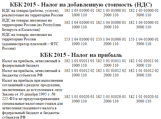 коды бюджетной классификации 2016