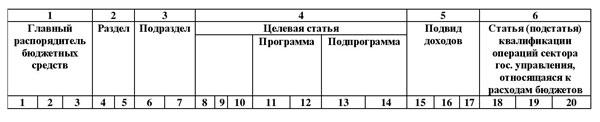 КБК структура