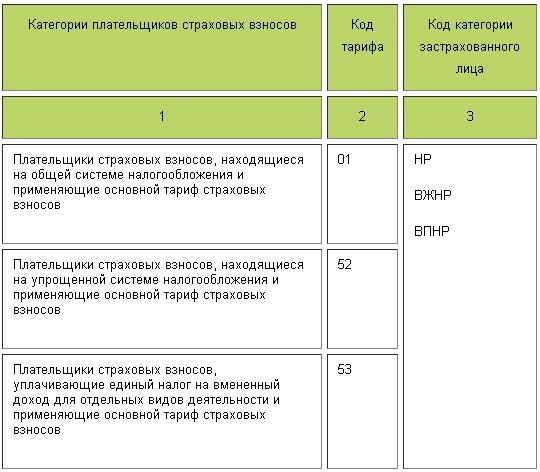 kody-tarifov-1