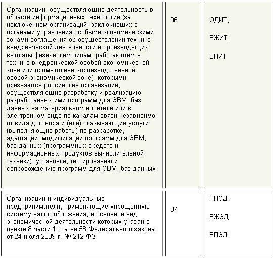 kody-tarifov-2