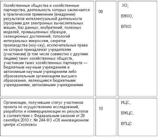 kody-tarifov-3