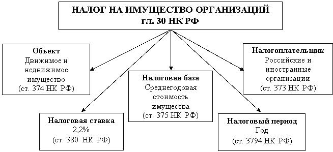 nalog-imuschestvo-organizaciy-1