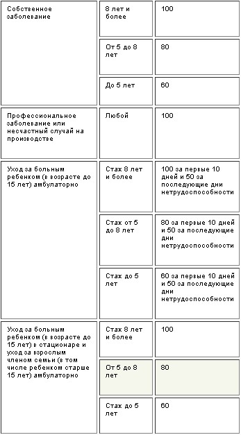 posobiye-po-vremennoy-netrudosposobnosti-1